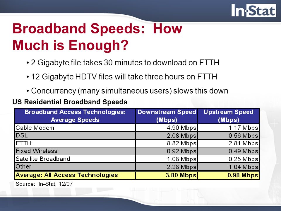 Broadband Speeds: How Much is Enough? 2 Gigabyte file takes 30 minutes to download on FTTH 12 Gigabyte HDTV files will take three hours on FTTH Concur