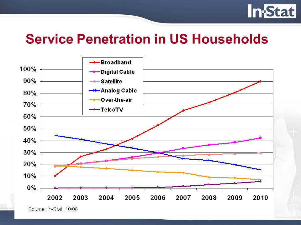 Service Penetration in US Households