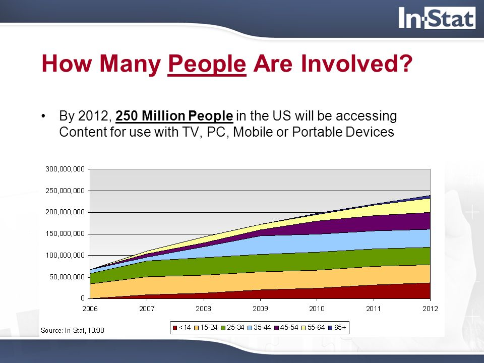 How Many People Are Involved? By 2012, 250 Million People in the US will be accessing Content for use with TV, PC, Mobile or Portable Devices