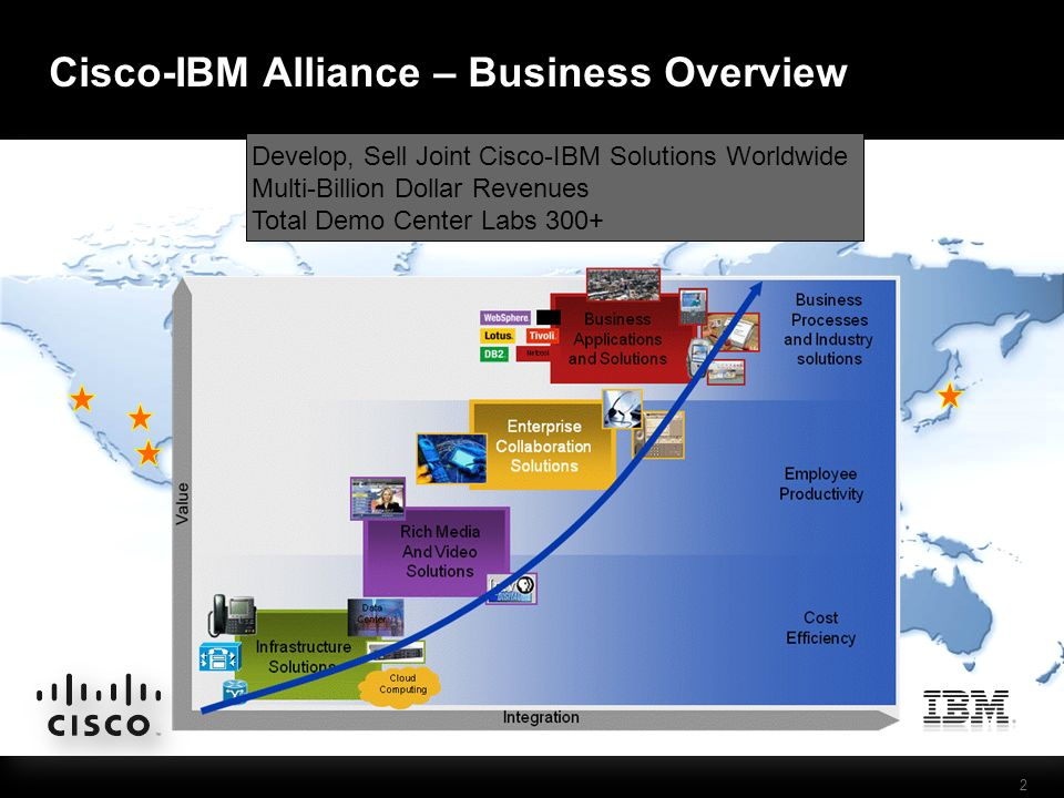 2 Cisco-IBM Alliance – Business Overview Prominent Demo Center Locations Major Technology Solutions Data Center & Cloud Computing Business Video Unified Communications and Collaboration Business Software Major Industry Solutions Banking and Insurance Retail Public Sector Energy & Utilities Media & Entertainment Develop, Sell Joint Cisco-IBM Solutions Worldwide Multi-Billion Dollar Revenues Total Demo Center Labs 300+