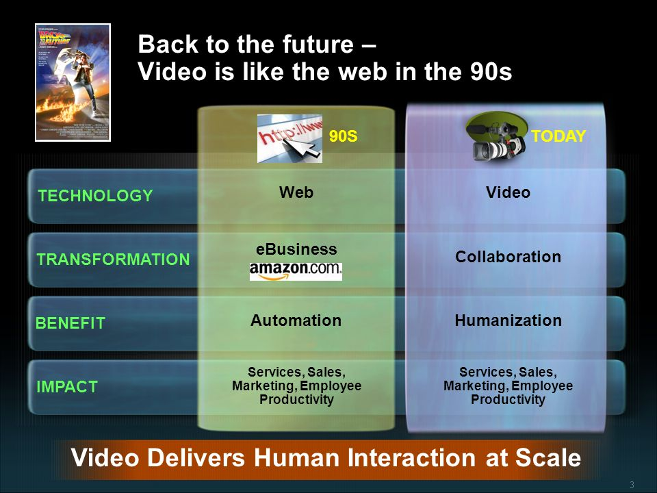 3 Back to the future – Video is like the web in the 90s 90S TECHNOLOGY TRANSFORMATION TODAY BENEFIT IMPACT WebVideo eBusiness Collaboration AutomationHumanization Services, Sales, Marketing, Employee Productivity Video Delivers Human Interaction at Scale
