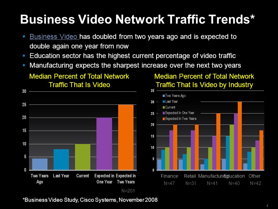 4 Business Video Network Traffic Trends* Business Video has doubled from two years ago and is expected to double again one year from now Business Video Education sector has the highest current percentage of video traffic Manufacturing expects the sharpest increase over the next two years Median Percent of Total Network Traffic That Is Video Median Percent of Total Network Traffic That Is Video by Industry *Business Video Study, Cisco Systems, November 2008 N=XXX N=201 N=40N=41N=31N=47N=42 FinanceRetailManufacturingEducationOther