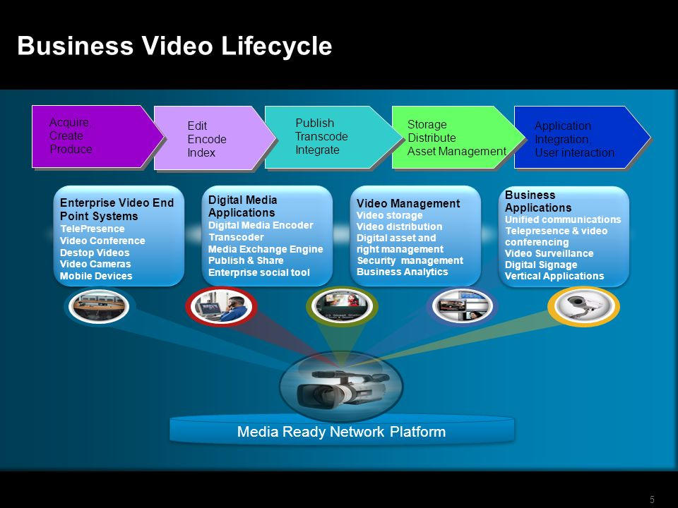 5 Business Video Lifecycle Application Integration, User interaction Storage Distribute Asset Management Publish Transcode Integrate Edit Encode Index Acquire, Create Produce Enterprise Video End Point Systems TelePresence Video Conference Destop Videos Video Cameras Mobile Devices Digital Media Applications Digital Media Encoder Transcoder Media Exchange Engine Publish & Share Enterprise social tool Video Management Video storage Video distribution Digital asset and right management Security management Business Analytics Business Applications Unified communications Telepresence & video conferencing Video Surveillance Digital Signage Vertical Applications Media Ready Network Platform