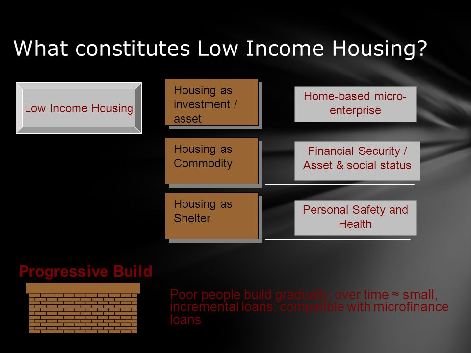 What constitutes Low Income Housing? Low Income Housing Housing as Shelter Housing as investment / asset Housing as Commodity Personal Safety and Heal