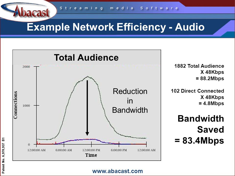 www.abacast.com Patent No. 6,970,937 B1 Reduction in Bandwidth Example Network Efficiency - Audio Total Audience 1882 Total Audience X 48Kbps = 88.2Mb