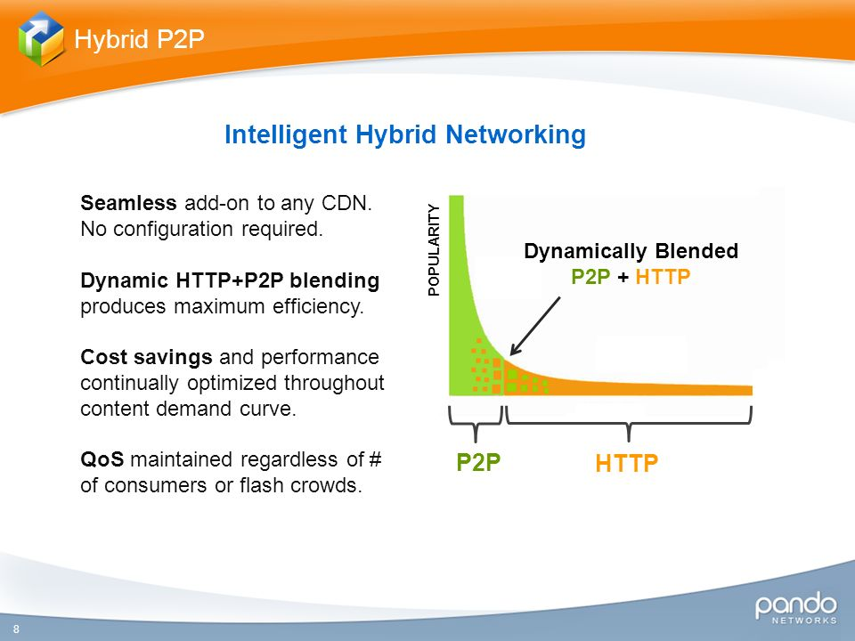 8 Hybrid P2P Intelligent Hybrid Networking P2P HTTP Seamless add-on to any CDN.