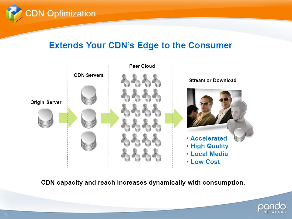 9 Extends Your CDNs Edge to the Consumer CDN Optimization Origin Server CDN Servers CDN capacity and reach increases dynamically with consumption.