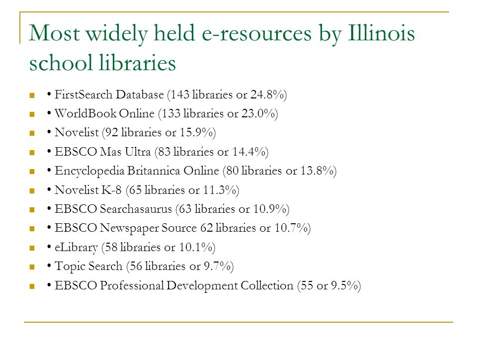 Most widely held e-resources by Illinois school libraries FirstSearch Database (143 libraries or 24.8%) WorldBook Online (133 libraries or 23.0%) Novelist (92 libraries or 15.9%) EBSCO Mas Ultra (83 libraries or 14.4%) Encyclopedia Britannica Online (80 libraries or 13.8%) Novelist K-8 (65 libraries or 11.3%) EBSCO Searchasaurus (63 libraries or 10.9%) EBSCO Newspaper Source 62 libraries or 10.7%) eLibrary (58 libraries or 10.1%) Topic Search (56 libraries or 9.7%) EBSCO Professional Development Collection (55 or 9.5%)