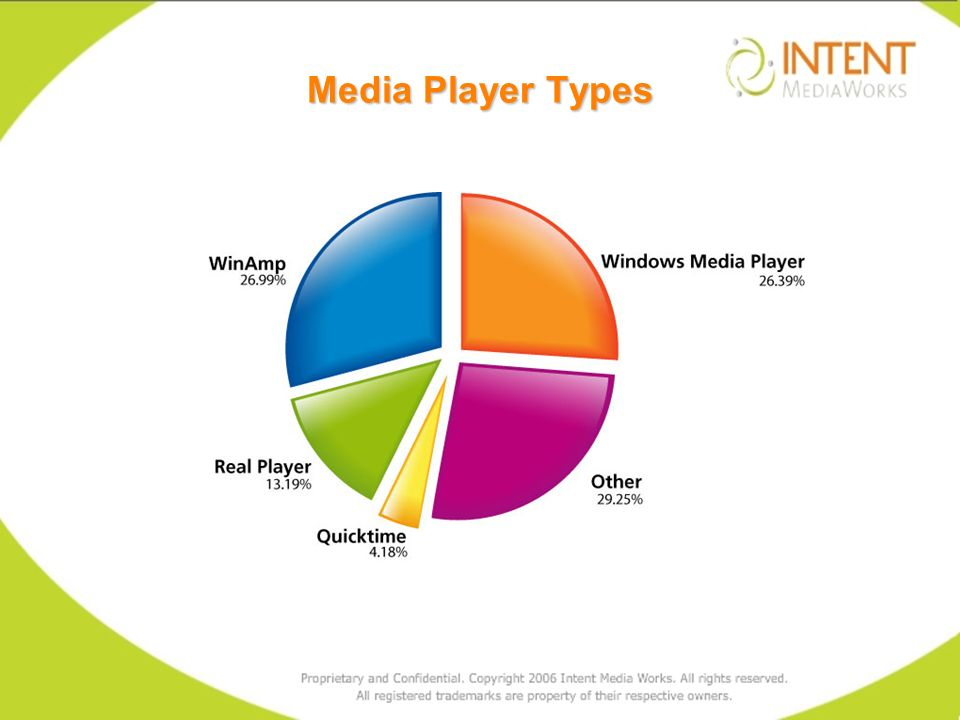 Media Player Types