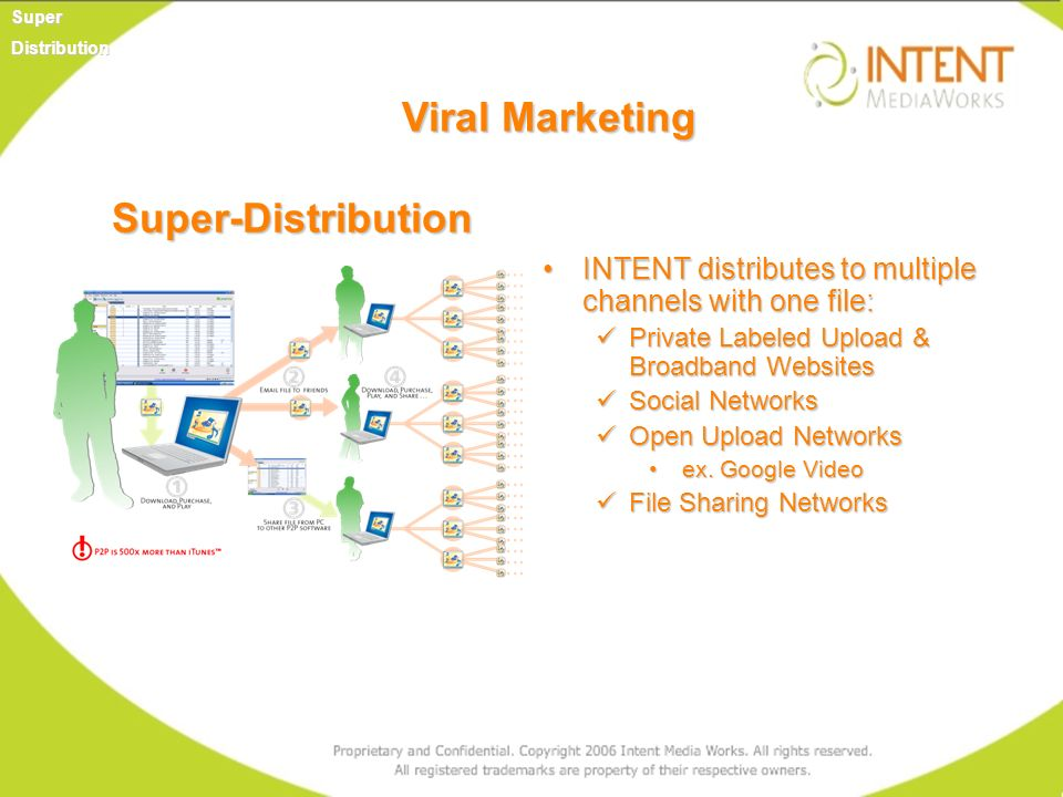 Super-Distribution INTENT distributes to multiple channels with one file:INTENT distributes to multiple channels with one file: Private Labeled Upload