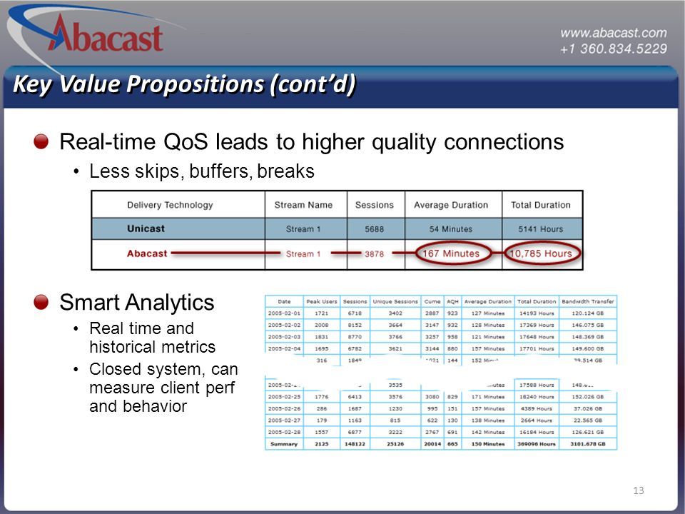 13 Key Value Propositions (contd) Real-time QoS leads to higher quality connections Less skips, buffers, breaks Smart Analytics Real time and historical metrics Closed system, can measure client perf and behavior
