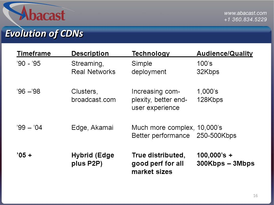 16 Evolution of CDNs TimeframeDescriptionTechnologyAudience/Quality 90 - 95Streaming,Simple 100s Real Networksdeployment32Kbps 96 –98Clusters,Increasing com-1,000s broadcast.complexity, better end-128Kbps user experience 99 – 04Edge, AkamaiMuch more complex, 10,000s Better performance250-500Kbps 05 +Hybrid (Edge True distributed,100,000s + plus P2P)good perf for all300Kbps – 3Mbps market sizes
