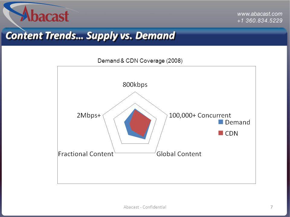 8Abacast - Confidential8 Demand & CDN Coverage (2012) Content Trends… Supply vs. Demand