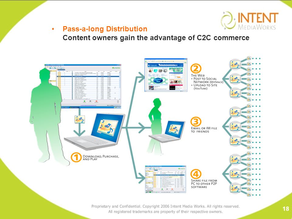 Pass-a-long Distribution Content owners gain the advantage of C2C commerce 18