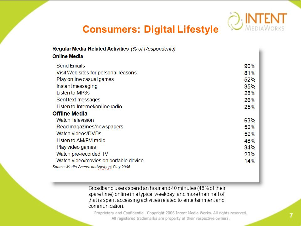 Consumers: Digital Lifestyle Broadband users spend an hour and 40 minutes (48% of their spare time) online in a typical weekday, and more than half of that is spent accessing activities related to entertainment and communication.