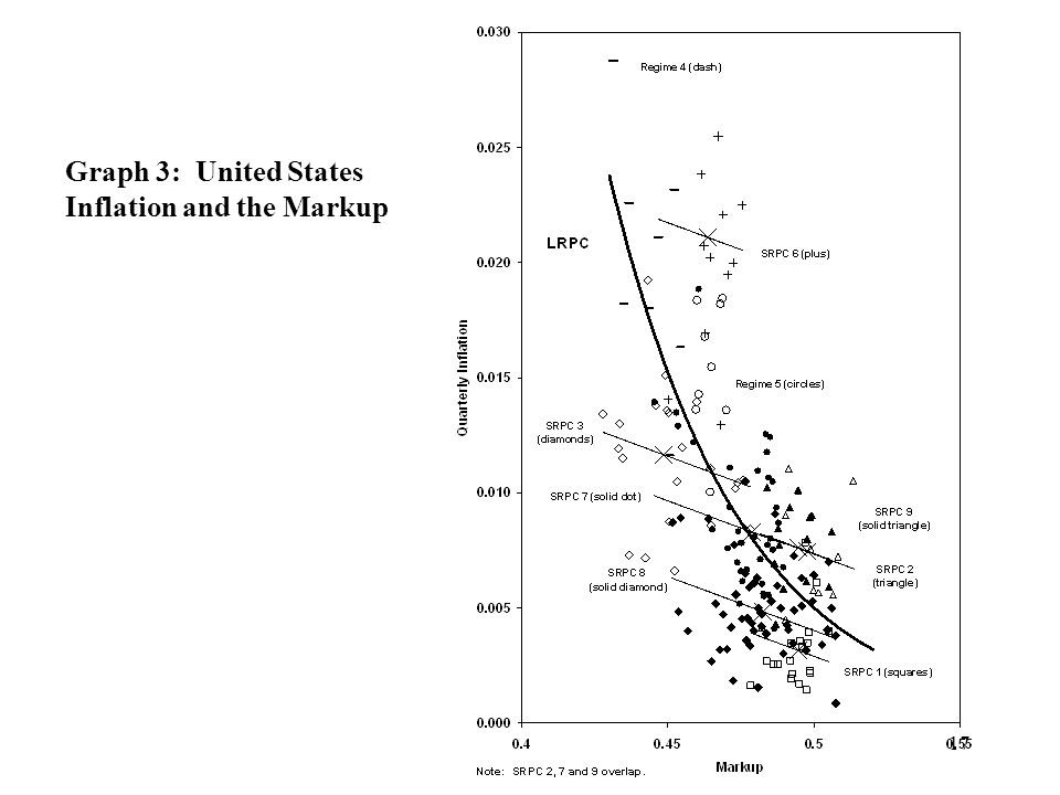 17 Graph 3: United States Inflation and the Markup