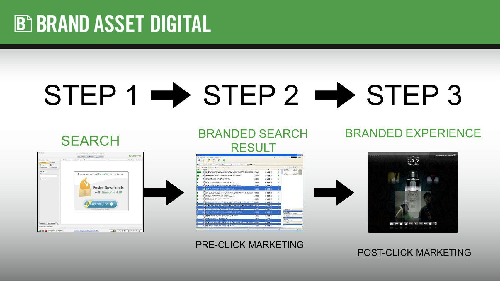 STEP 1STEP 2STEP 3 BRANDED EXPERIENCE POST-CLICK MARKETING BRANDED SEARCH RESULT PRE-CLICK MARKETING SEARCH