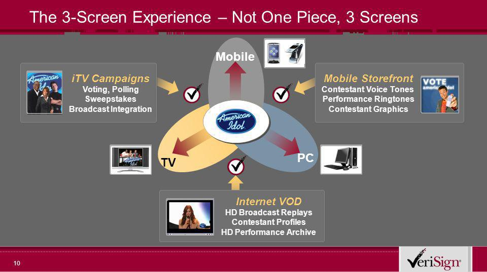 10 The 3-Screen Experience – Not One Piece, 3 Screens PC TV Mobile Mobile Storefront Contestant Voice Tones Performance Ringtones Contestant Graphics iTV Campaigns Voting, Polling Sweepstakes Broadcast Integration Internet VOD HD Broadcast Replays Contestant Profiles HD Performance Archive