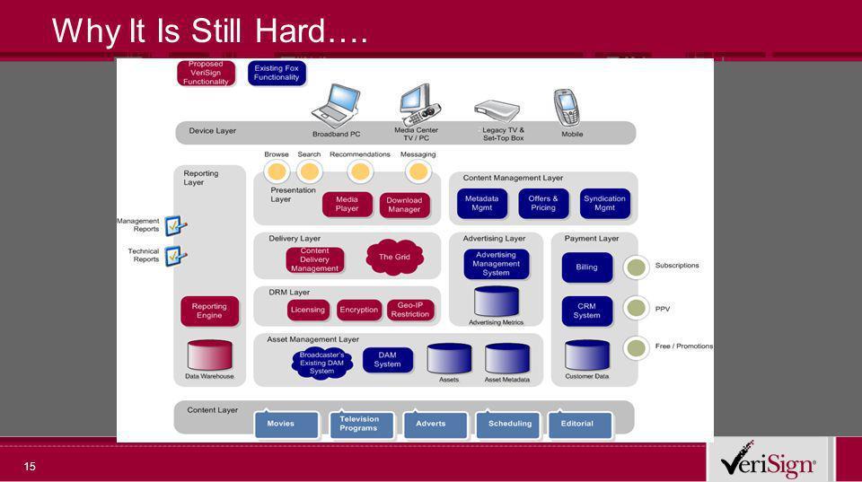 15 Why It Is Still Hard….