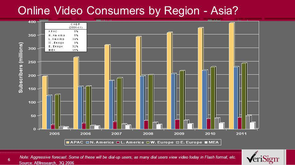 7 Online Videos Viewed by Region Source: ABIresearch, 3Q 2006 Videos Viewed (millions) Note: Aggressive forecast.