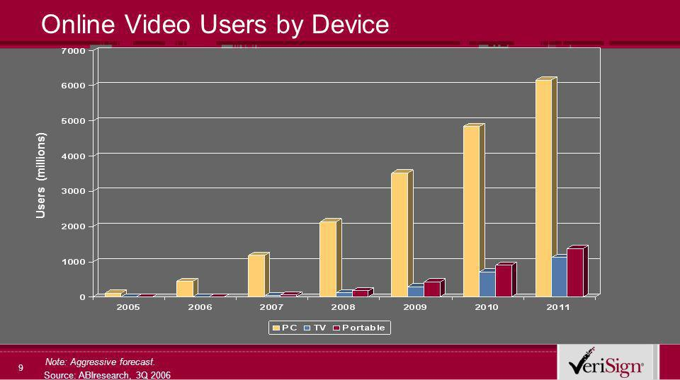 9 Online Video Users by Device Source: ABIresearch, 3Q 2006 Users (millions) Note: Aggressive forecast.