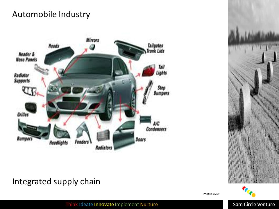 Sam Circle VentureThink Ideate Innovate Implement Nurture Integrated supply chain Automobile Industry Image: BMW