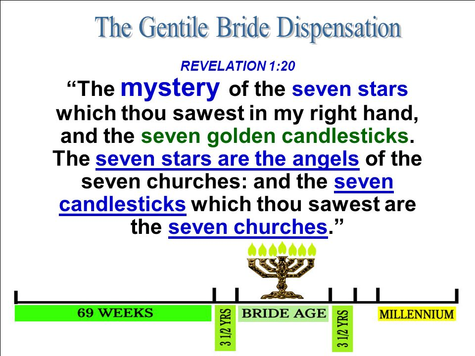 REVELATION 1:20 The mystery of the seven stars which thou sawest in my right hand, and the seven golden candlesticks.