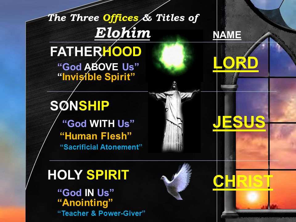 The Three Offices & Titles of Elohim FATHERHOOD SONSHIP HOLY SPIRIT God ABOVE Us God WITH Us God IN Us Invisible Spirit Human Flesh Anointing Sacrific