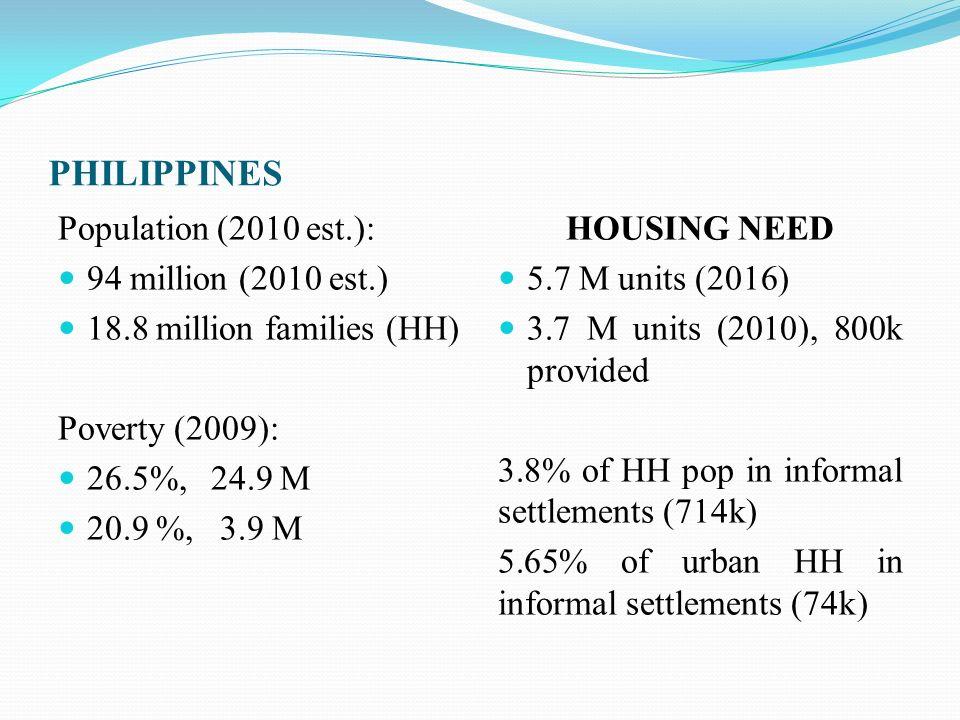 Population (2010 est.): 94 million (2010 est.) 18.8 million families (HH) Poverty (2009): 26.5%, 24.9 M 20.9 %, 3.9 M HOUSING NEED 5.7 M units (2016)