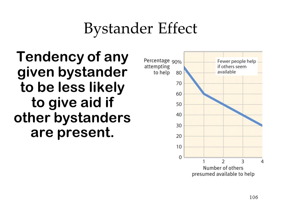 106 Bystander Effect Tendency of any given bystander to be less likely to give aid if other bystanders are present.