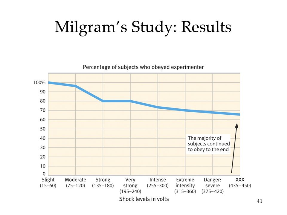 41 Milgrams Study: Results