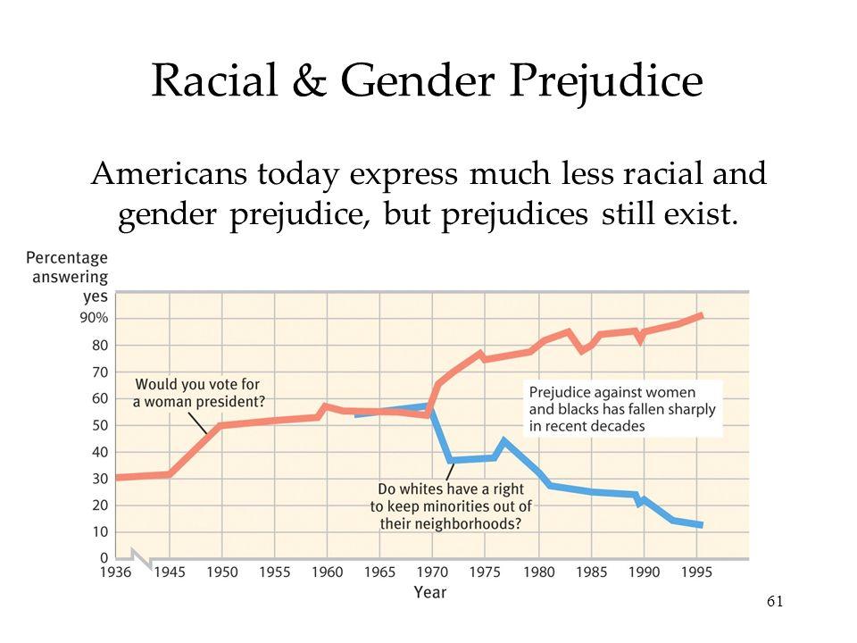 61 Racial & Gender Prejudice Americans today express much less racial and gender prejudice, but prejudices still exist.