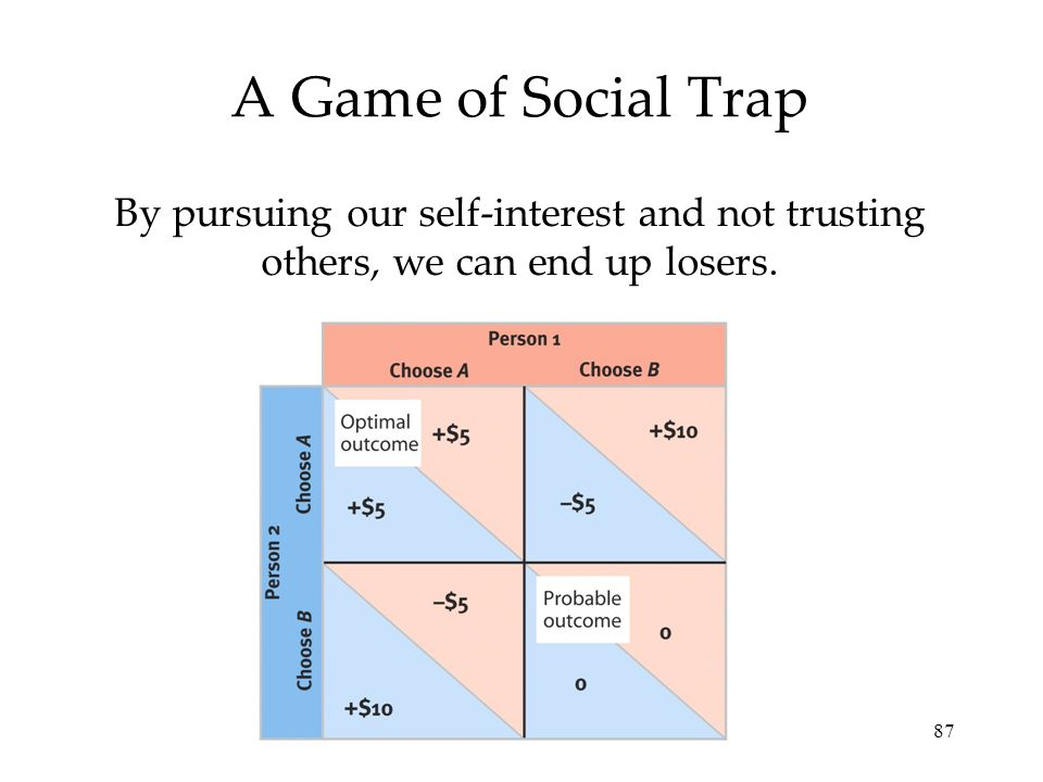 87 A Game of Social Trap By pursuing our self-interest and not trusting others, we can end up losers.