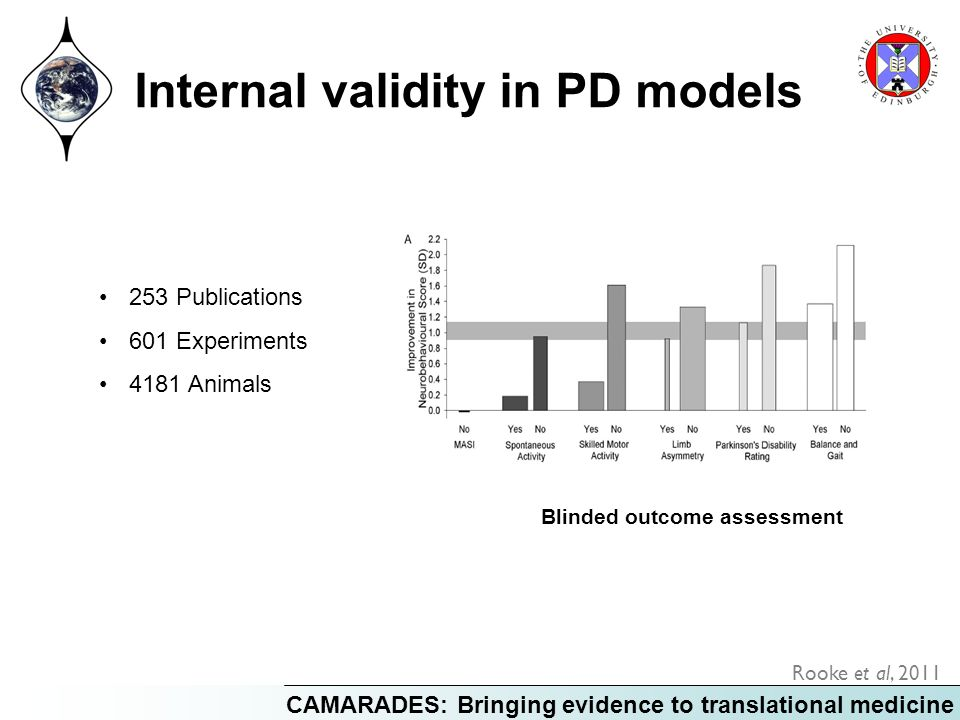 CAMARADES: Bringing evidence to translational medicine Internal validity in PD models Blinded outcome assessment Rooke et al, Publications 601 Experiments 4181 Animals