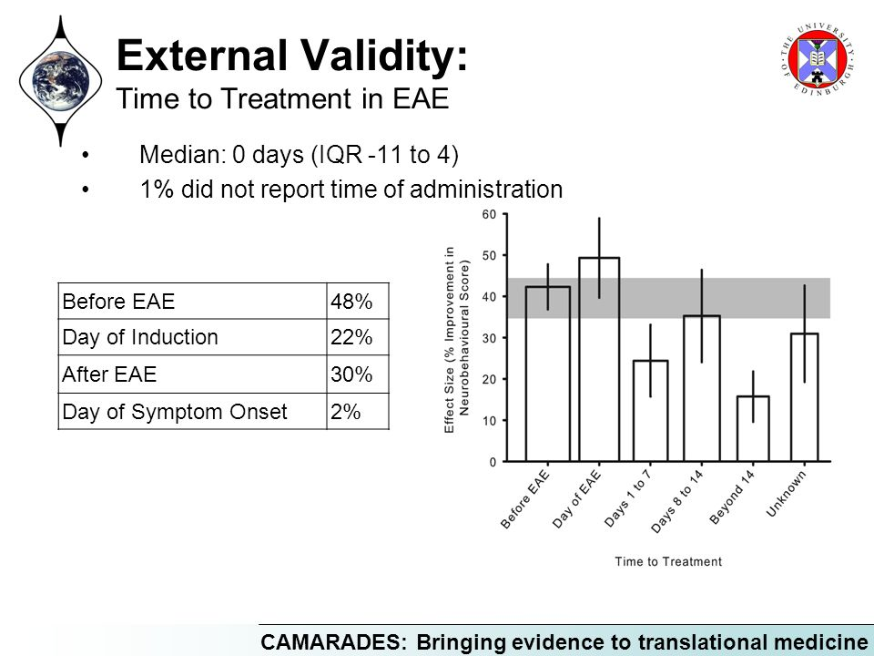 CAMARADES: Bringing evidence to translational medicine External Validity: Time to Treatment in EAE Median: 0 days (IQR -11 to 4) 1% did not report tim
