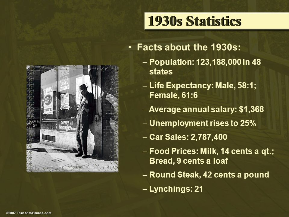 1930s Statistics Facts about the 1930s: – Population: 123,188,000 in 48 states – Life Expectancy: Male, 58:1; Female, 61:6 – Average annual salary: $1,368 – Unemployment rises to 25% – Car Sales: 2,787,400 – Food Prices: Milk, 14 cents a qt.; Bread, 9 cents a loaf – Round Steak, 42 cents a pound – Lynchings: 21