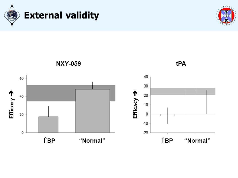 External validity NXY-059 Normal BP Efficacy tPA Normal BP Efficacy