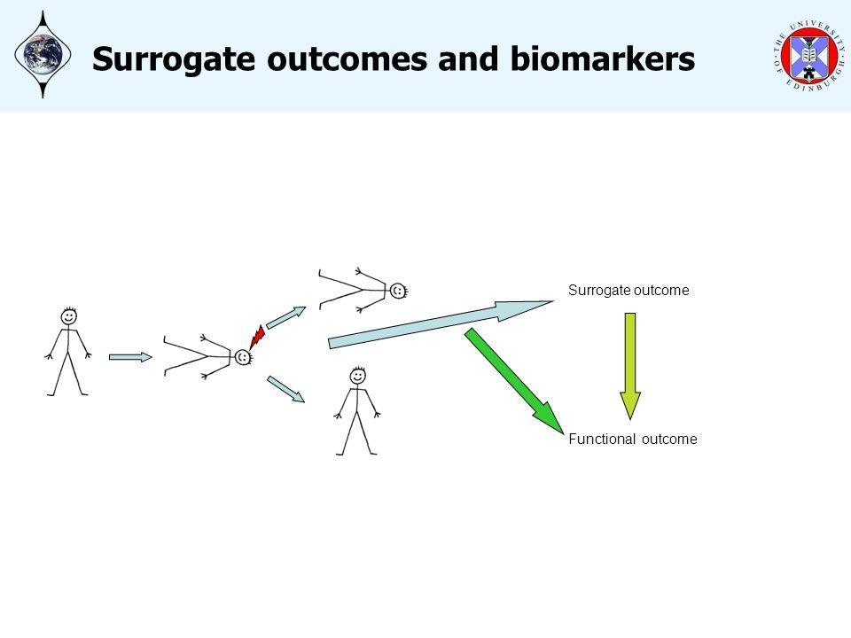 Surrogate outcome Functional outcome