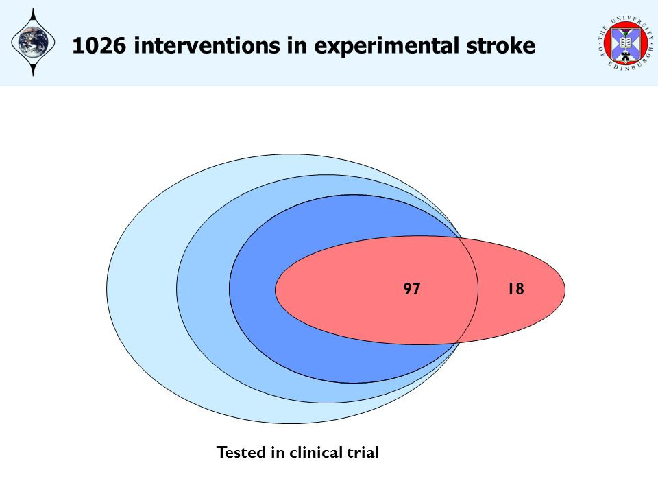 1026 883 550 9718 1026 interventions in experimental stroke Tested in clinical trial