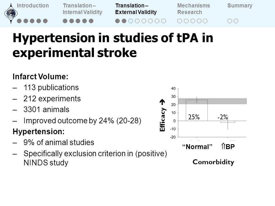 Hypertension in studies of tPA in experimental stroke Comorbidity Normal BP Efficacy -2% 25% Infarct Volume: –113 publications –212 experiments –3301 animals –Improved outcome by 24% (20-28) Hypertension: –9% of animal studies –Specifically exclusion criterion in (positive) NINDS study IntroductionTranslation – Internal Validity Translation – External Validity Mechanisms Research Summary
