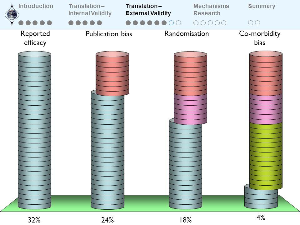 Publication bias RandomisationCo-morbidity bias Reported efficacy 24% 32% 18% 4% IntroductionTranslation – Internal Validity Translation – External Va