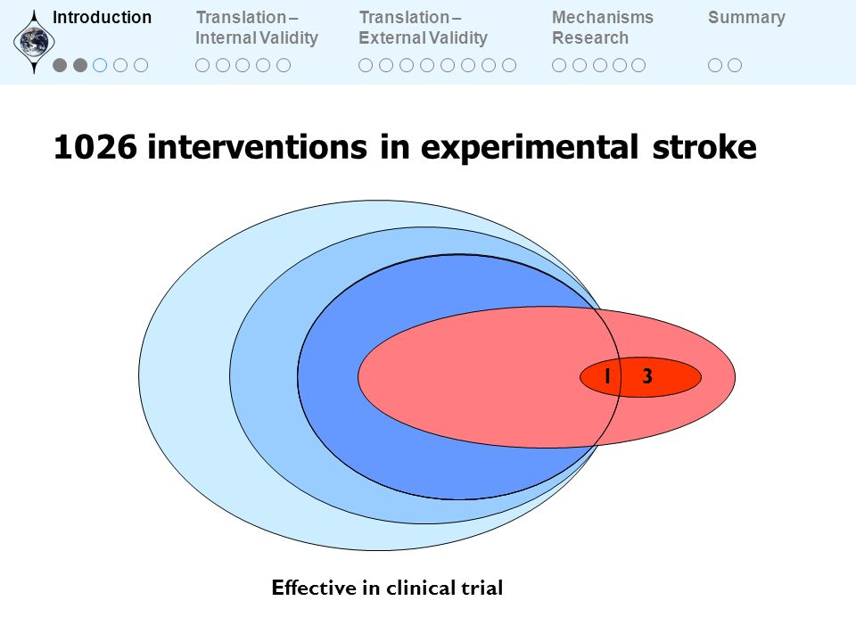 interventions in experimental stroke Effective in clinical trial IntroductionTranslation – Internal Validity Translation – External Validity Mechanisms Research Summary
