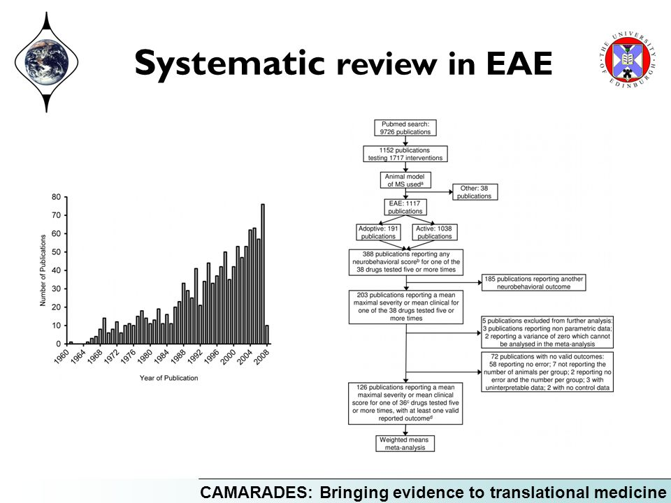 CAMARADES: Bringing evidence to translational medicine Systematic review in EAE