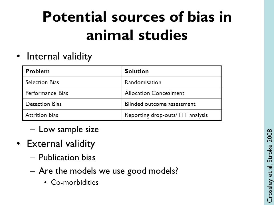 Potential sources of bias in animal studies Internal validity –Low sample size External validity –Publication bias –Are the models we use good models?