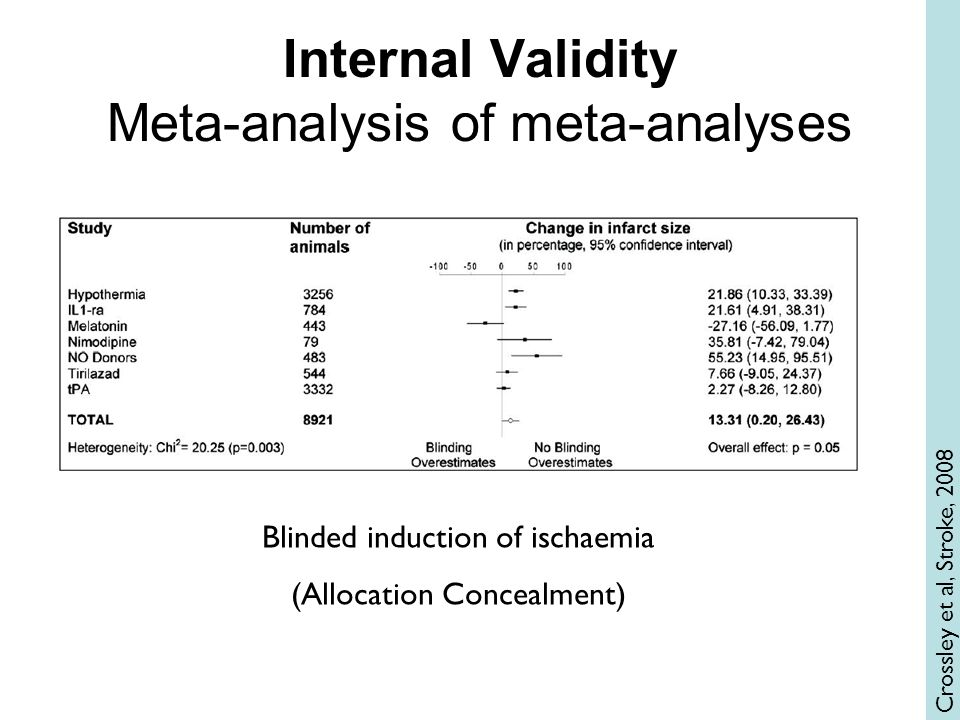 Internal Validity Meta-analysis of meta-analyses Crossley et al, Stroke, 2008 Blinded induction of ischaemia (Allocation Concealment)
