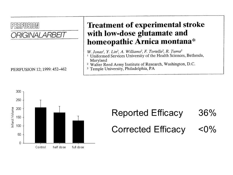 Reported Efficacy36% Corrected Efficacy<0%