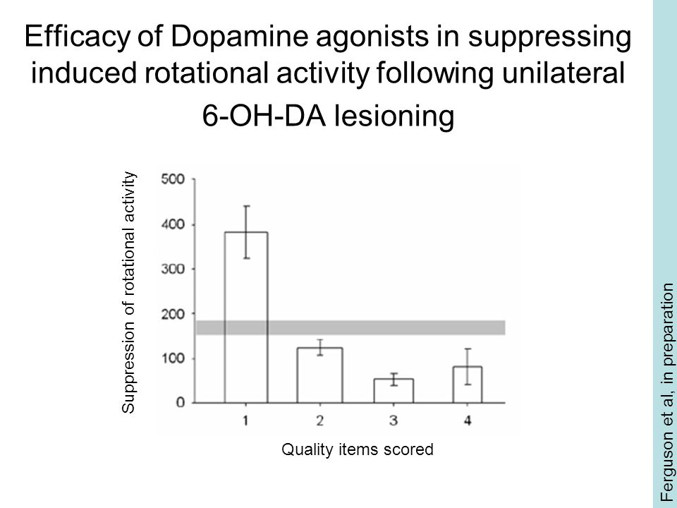 Efficacy of Dopamine agonists in suppressing induced rotational activity following unilateral 6-OH-DA lesioning Ferguson et al, in preparation Suppres
