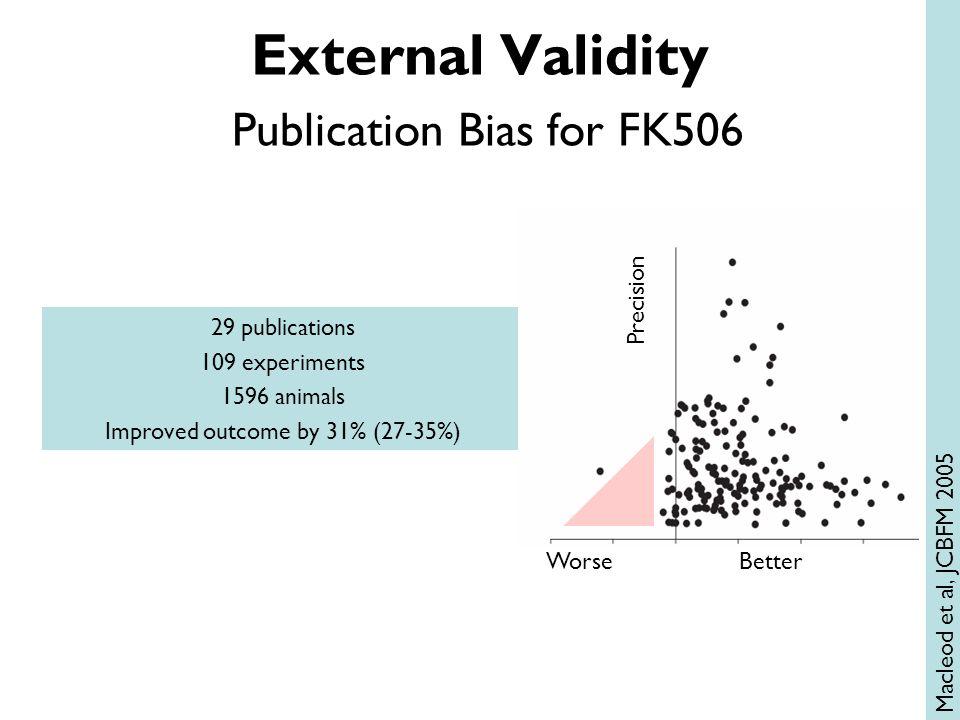BetterWorse Precision 29 publications 109 experiments 1596 animals Improved outcome by 31% (27-35%) External Validity Publication Bias for FK506 Macleod et al, JCBFM 2005