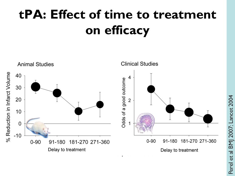 tPA: Effect of time to treatment on efficacy Perel et al BMJ 2007; Lancet 2004