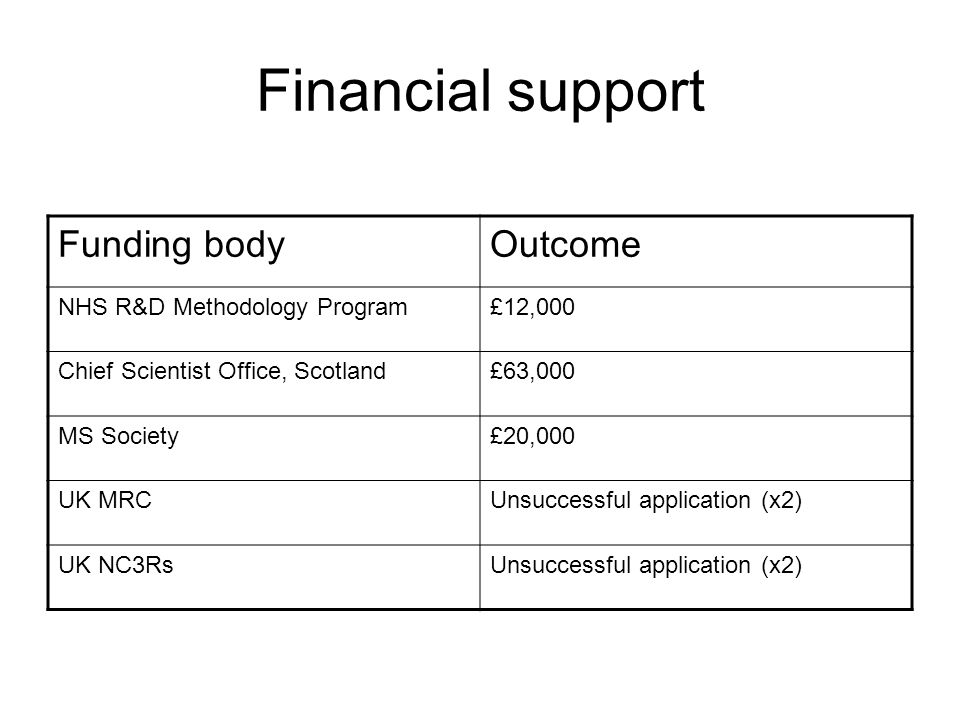 Financial support Funding bodyOutcome NHS R&D Methodology Program£12,000 Chief Scientist Office, Scotland£63,000 MS Society£20,000 UK MRCUnsuccessful application (x2) UK NC3RsUnsuccessful application (x2)